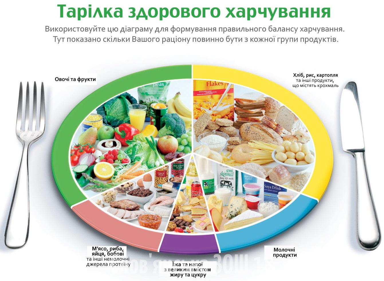 eatwellplatelarge_Ukr